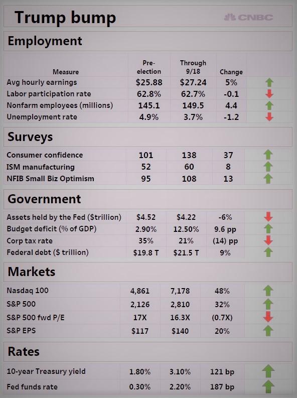 トランプ市場成績