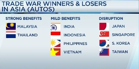 Auto winners and losers.1541653041307
