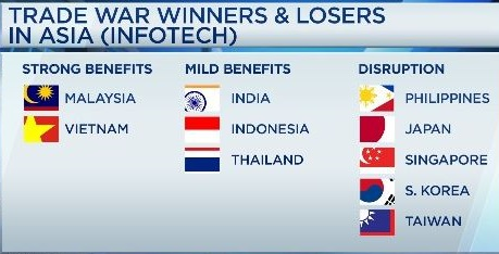 Tech winners and losers.1541653341678