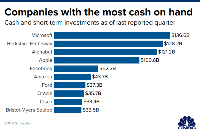 110519_companies_with_most_cash_on_hand.1573143505007.png
